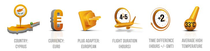 Ayia Napa key info icons - country, currency, plug adaptor, flight duration, average temperature
